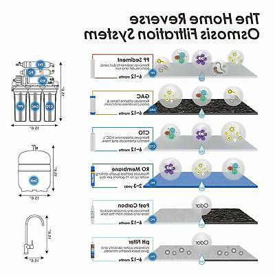 6 Mineral Reverse Filter System